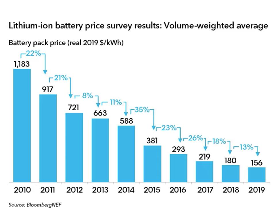 График показывает как меняется стоимость литий-ионных батарей с 2010 по 2019 год. Стоимость за 1 кВт*ч. По данным BloombergNEF