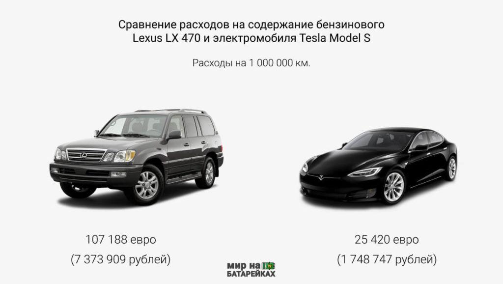 сколько стоит содержание электромобиля Tesla Model S. Сравнение Tesla и Lexus