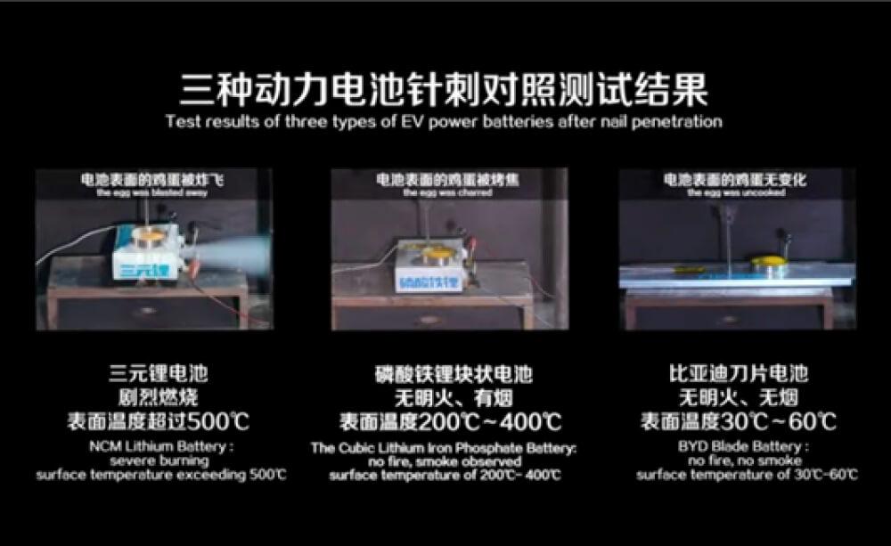 Испытание новых батарей Blade Battery BYD для электромобилей. Повреждение батареи гвоздем